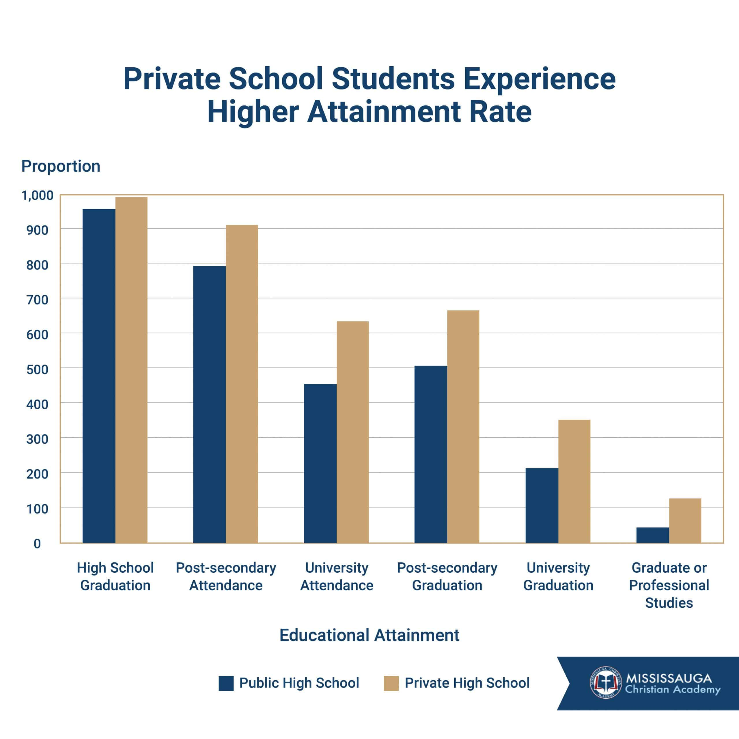 private school students experience higher attainment rate