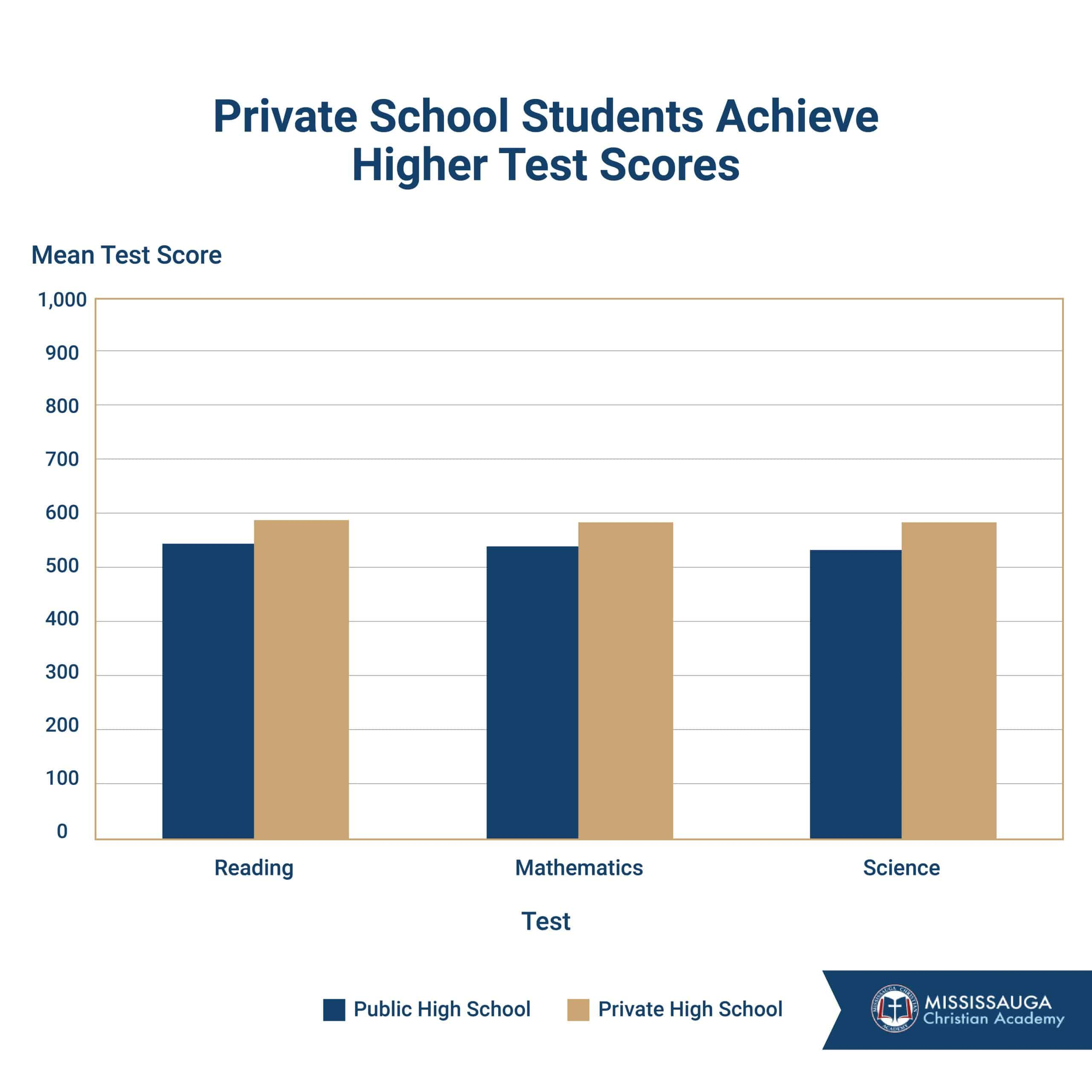 private school students achieve higher test scores