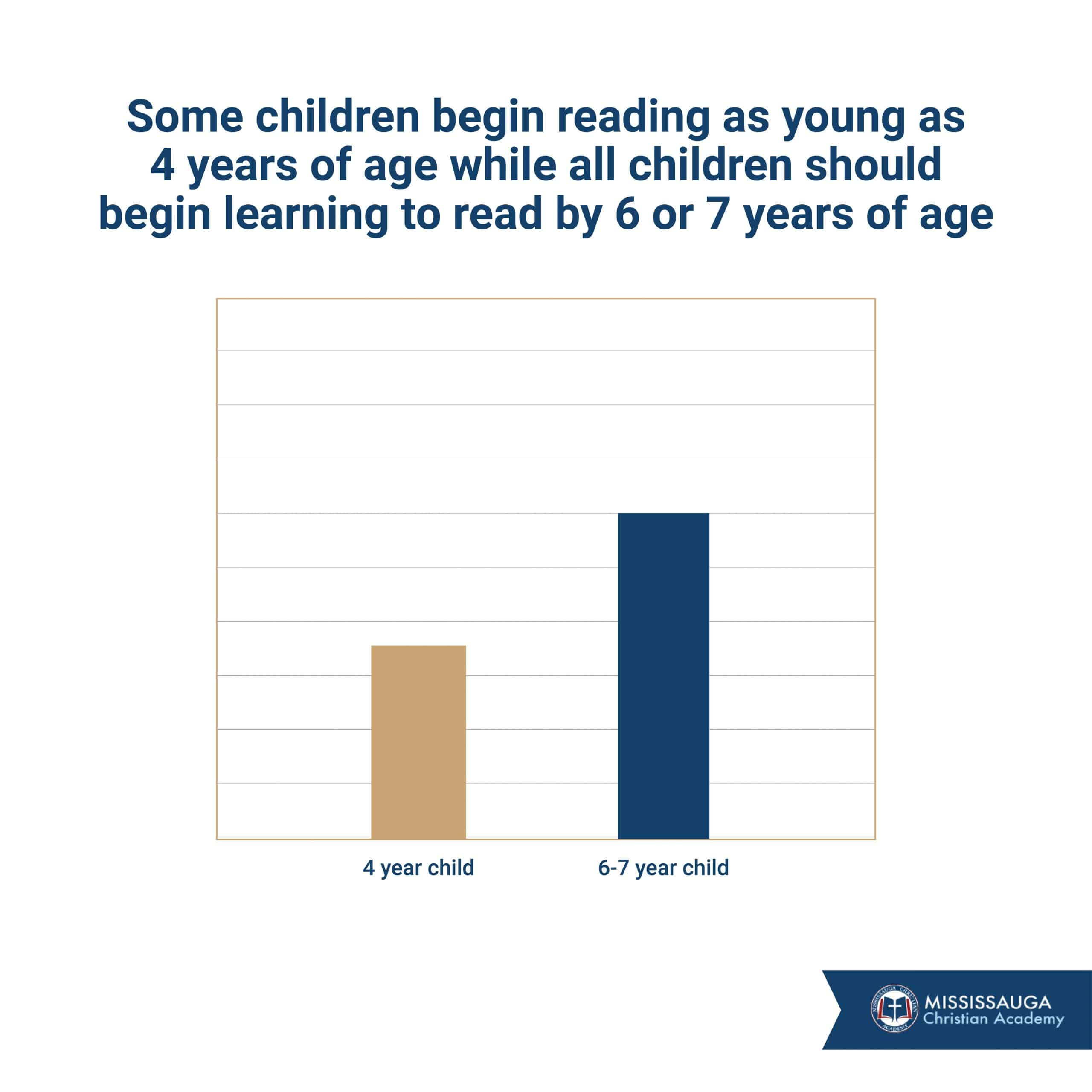 some children learning to read at age 4 while most children begin learning to read by 6 or 7 years of age